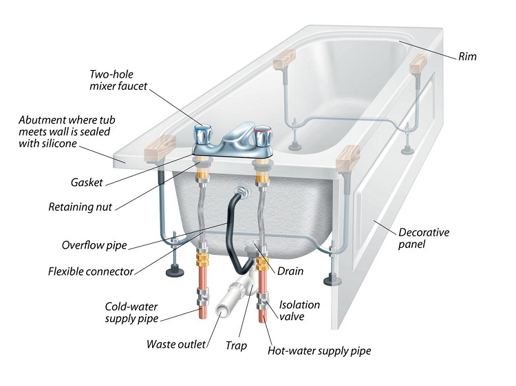 whirlpool bath wiring diagram trailer wire 6 pin bathtub parts everyone should know about | part names