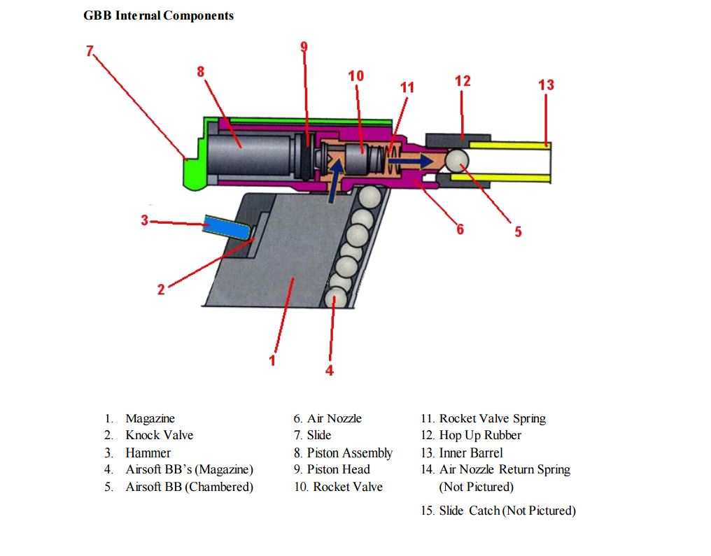 hight resolution of gas blowback gbb pistol internal operation basic theory