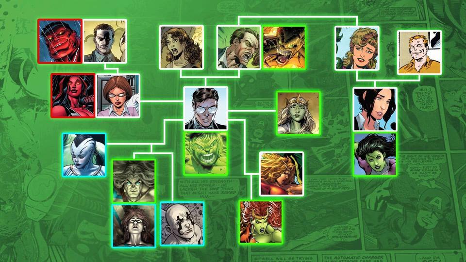 Hulk, albero genealogico