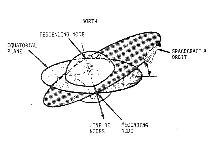 Rendezvous and Docking: A User's Guide for Non Rocket