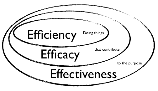 Efficiency, what you want, what it is and what it