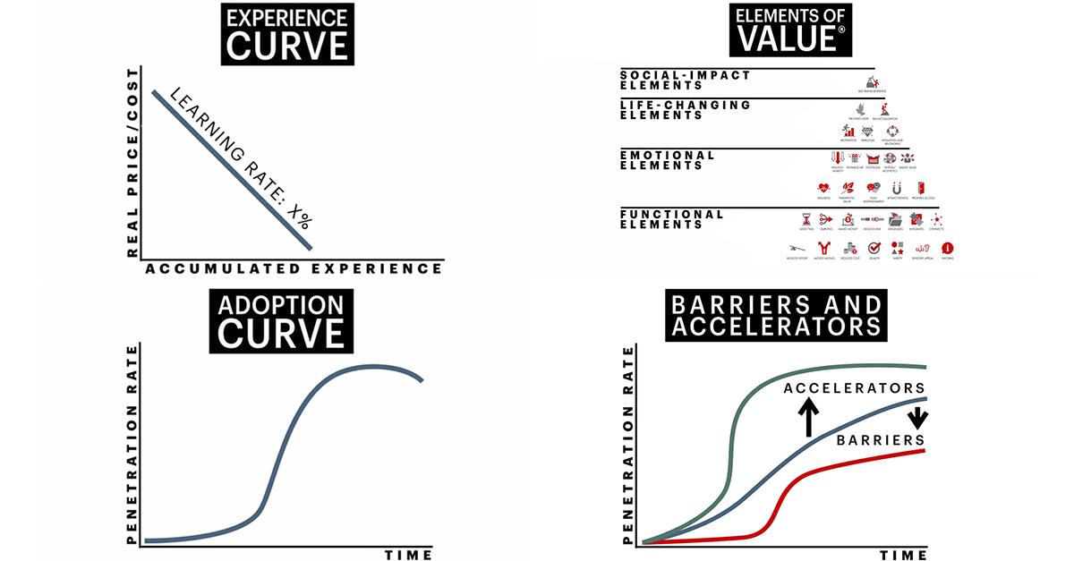 Mark Gottfredson: Predicting the Next Tech Disruption
