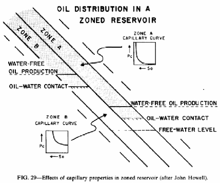 Mechanics of Secondary Hydrocarbon Migration and