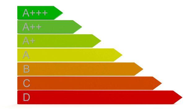La eficacia energética se divide en categorías desde la A hasta la D.