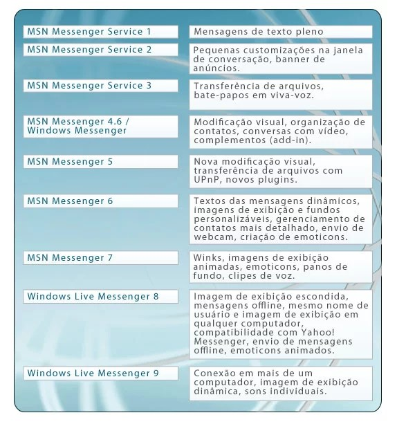 Funções das versões do MSN