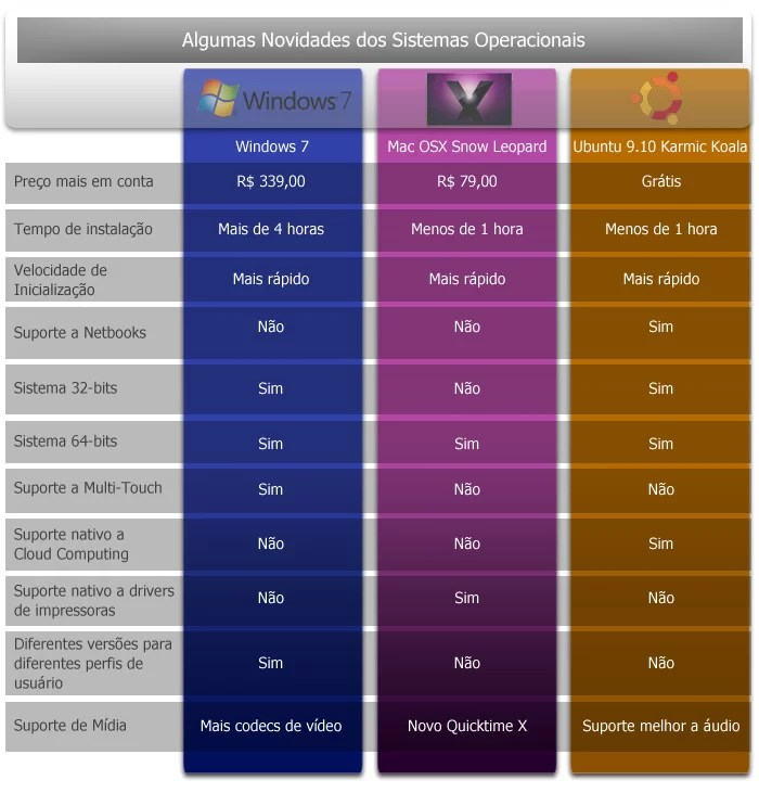 Compare as novidades dos sitemas operacionais e escolha o seu.
