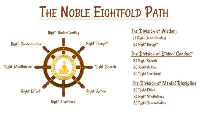 Teachings Of The Buddha: The Noble Eightfold Path | Balanced Achievement
