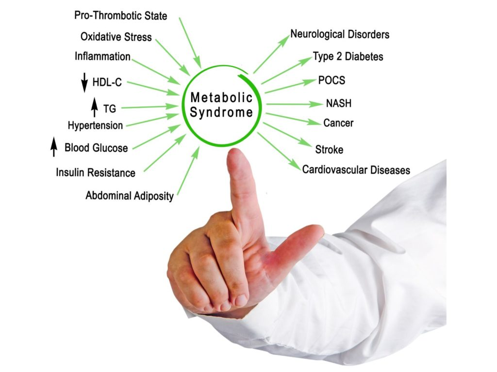 Identifying Metabolic Syndrome with Certain Risk Factors   Balanced Well-Being Healthcare
