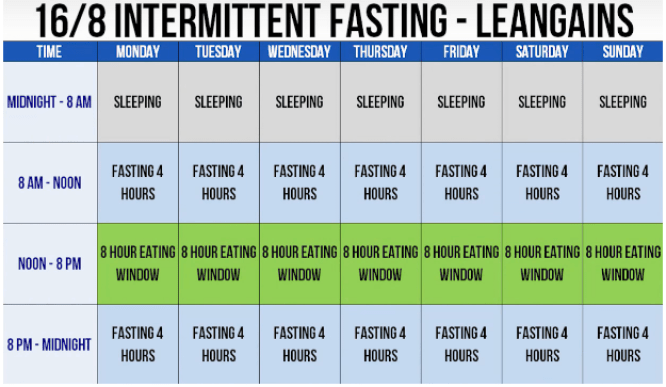 Intermittent Fasting Venn Diagram