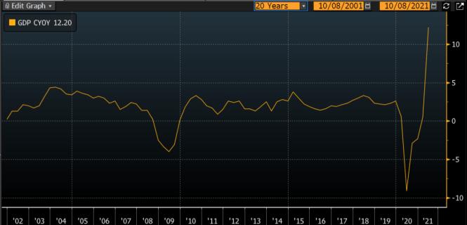 US Real GDP YOY 20y