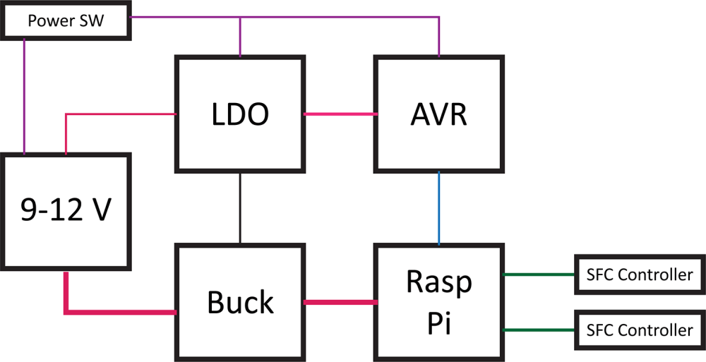 medium resolution of raspberry pi soft power block diagram bald engineer pin diagram of raspberry pi diagram of raspberry