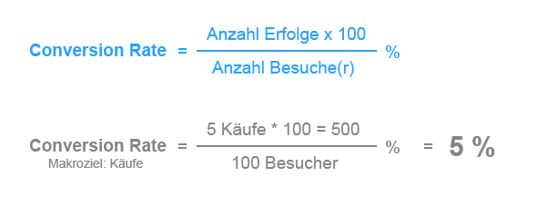 Quelle: chili-conversion.de/aktuelle-conversion-rate-studien