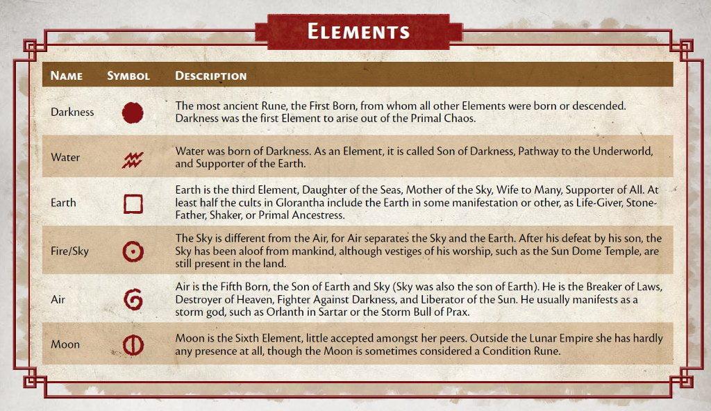 Le Rune Elementali