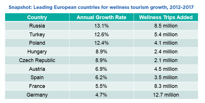 European Spa Market - GWI Wellness Tourism Chart