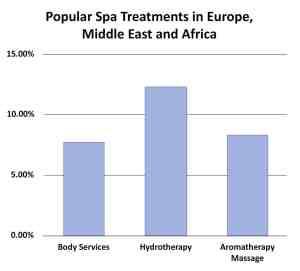 European SPa Market - Popular Spa Treatments