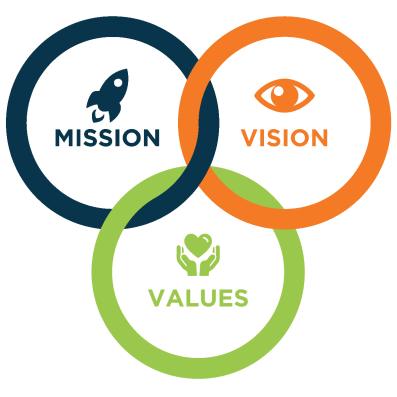 spa ownership - mission and vision