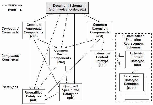Balisage: Versions in UBL