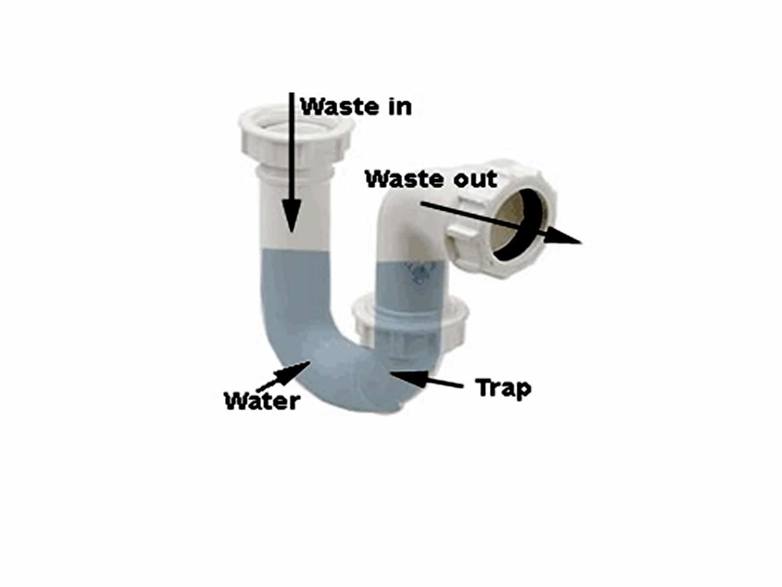 Sink Trap Clogs Problems And Solutions