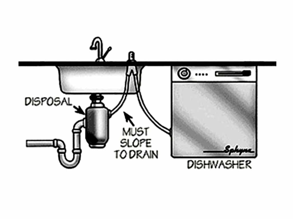 garbage disposal installation diagram parts of the titanic ship how to unclog kitchen sink with and dishwasher
