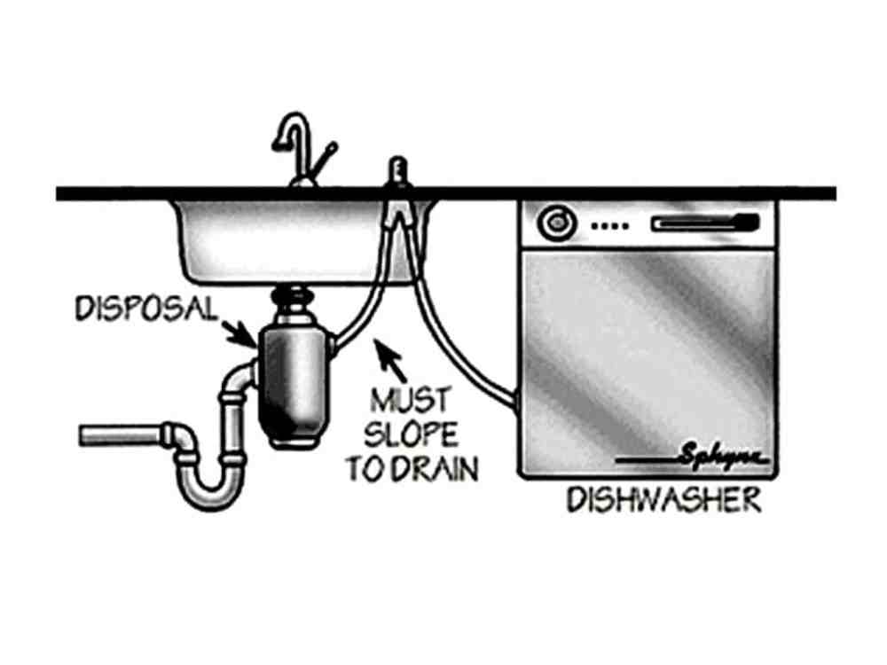 medium resolution of with a garbage disposal clogged dishwasher drain