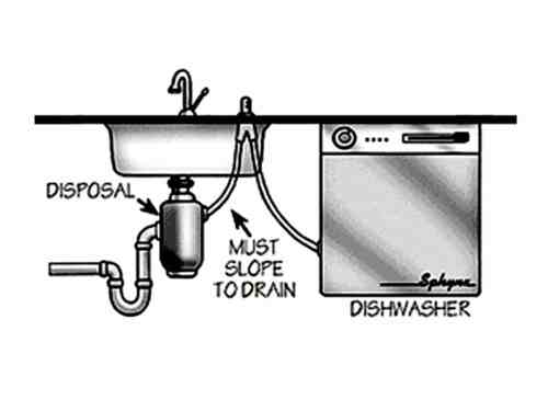 small resolution of with a garbage disposal clogged dishwasher drain