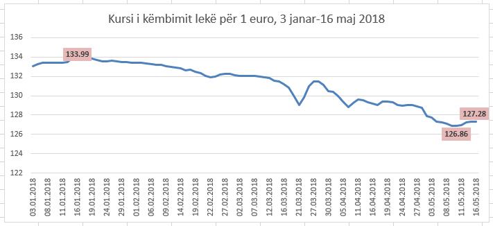 Euro bie pas 4 ditëve në rritje. Luhatjet janë shkaktuar