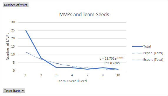 Seed vs. MVPs Regression
