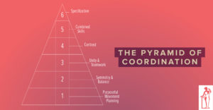 Pyramid of Coordination