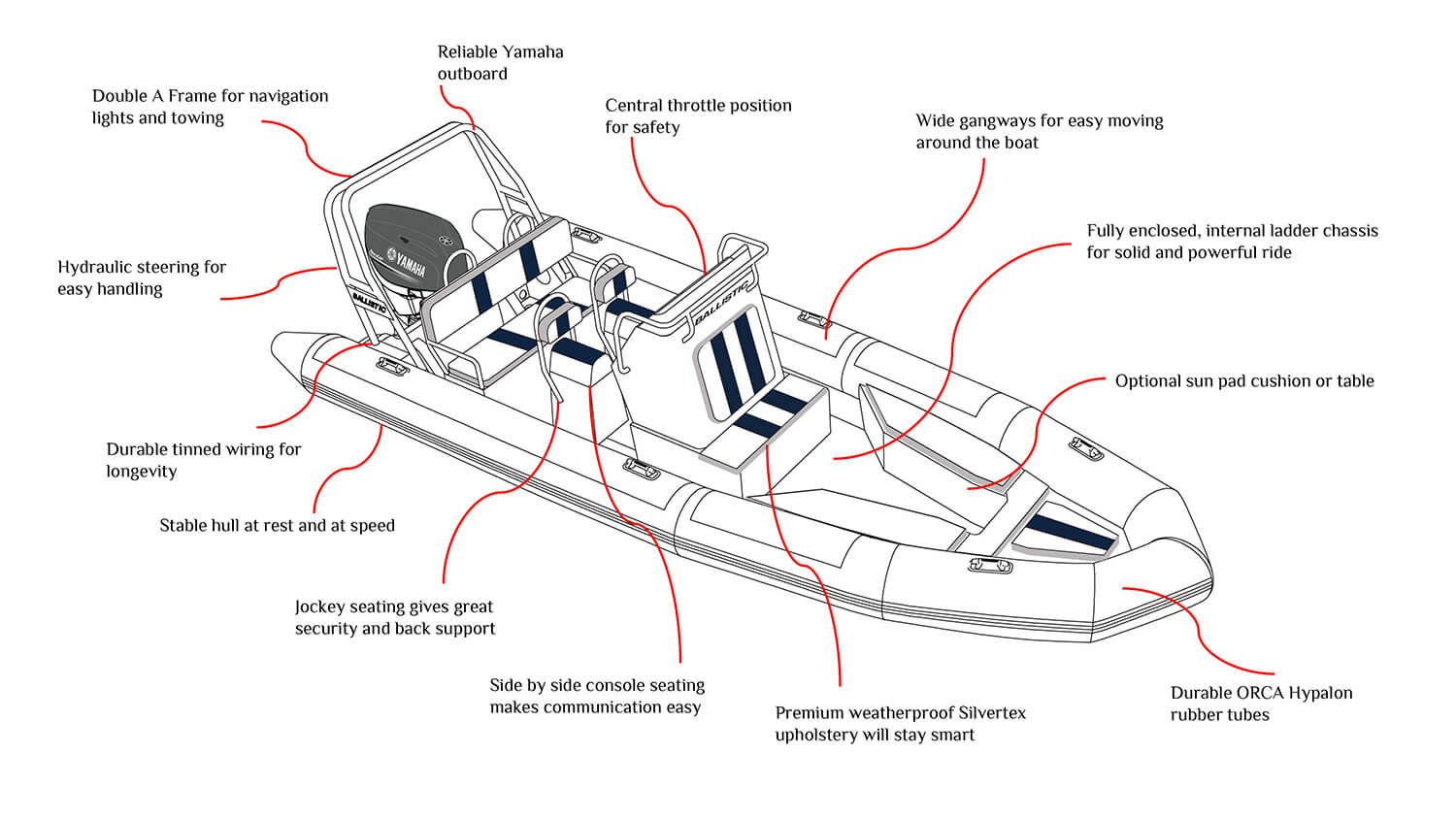 hight resolution of discover ballistic leisure u0026 commercial ribs by ballisticrib boat wiring diagram 15