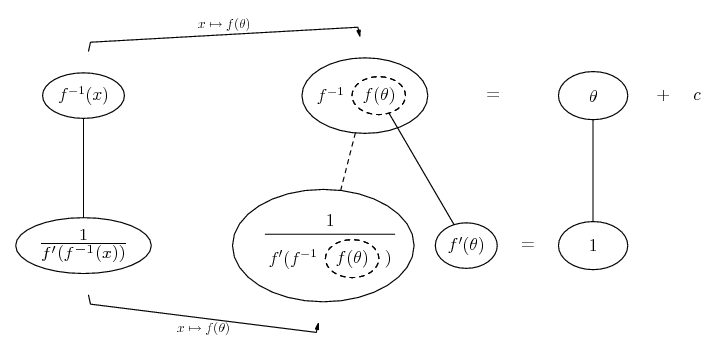 Substitution of differentials