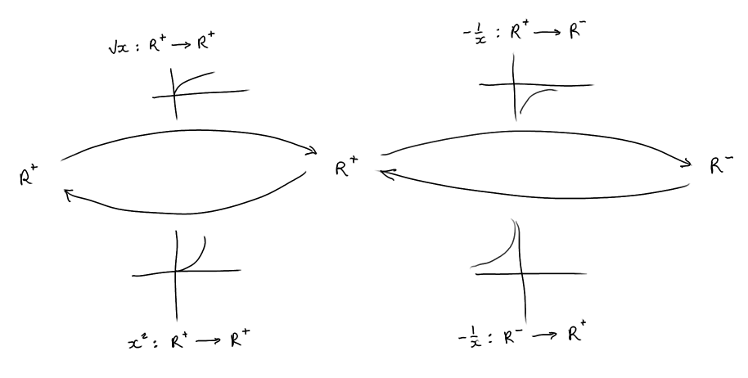 Domains, Ranges and Inverse Functions