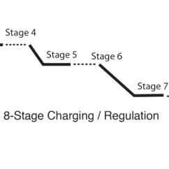 Rv Battery Isolator Wiring Diagram 98 Jeep Grand Cherokee Stereo Balmar Voltage Regulation Technology Charging Graph