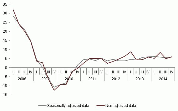 Hourly labour costs in Latvia grew by 36 cents in Q4