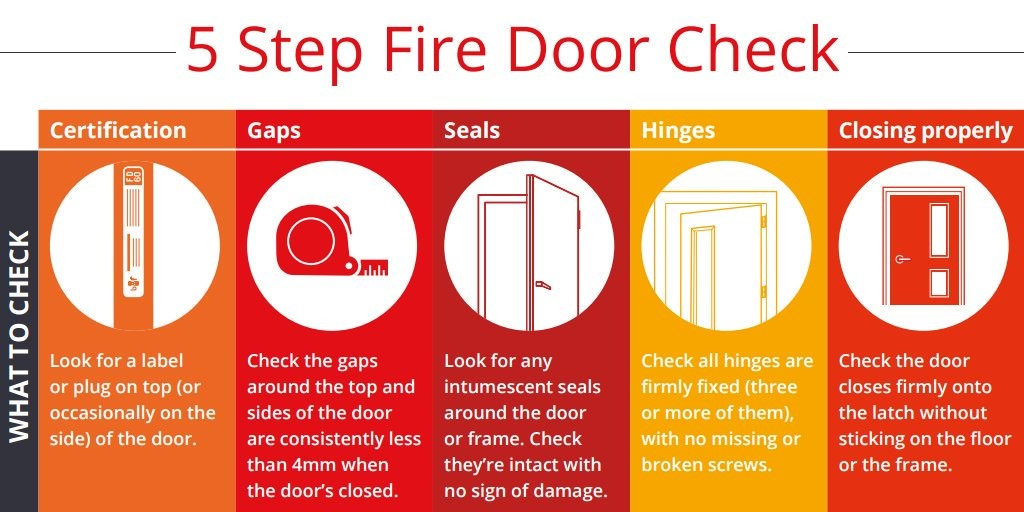 It is vital that installation surveys and maintenance and regular compliance checks of fire doors are carried out by persons competent to do so.  sc 1 st  Baltimore FM & The Power of Now - Fire Door Safety - Baltimore FM - Part of ...