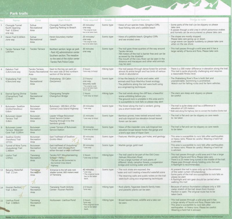 List of hiking trails in Taroko Gorge (scanned brochure)