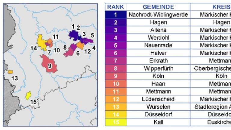 Neuenrade deutschlandweit auf dem 5.Platz
