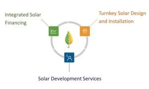 Turnkey Solar Development