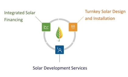 Turnkey Project Development