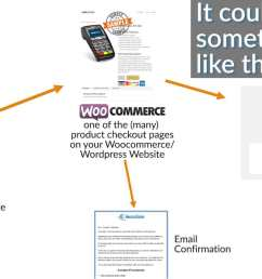 how does credit card processing work online websites payment gateways checkout pages crm software [ 1920 x 1080 Pixel ]