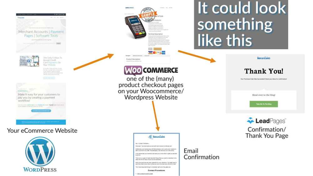 medium resolution of how does credit card processing work online websites payment gateways checkout pages crm software