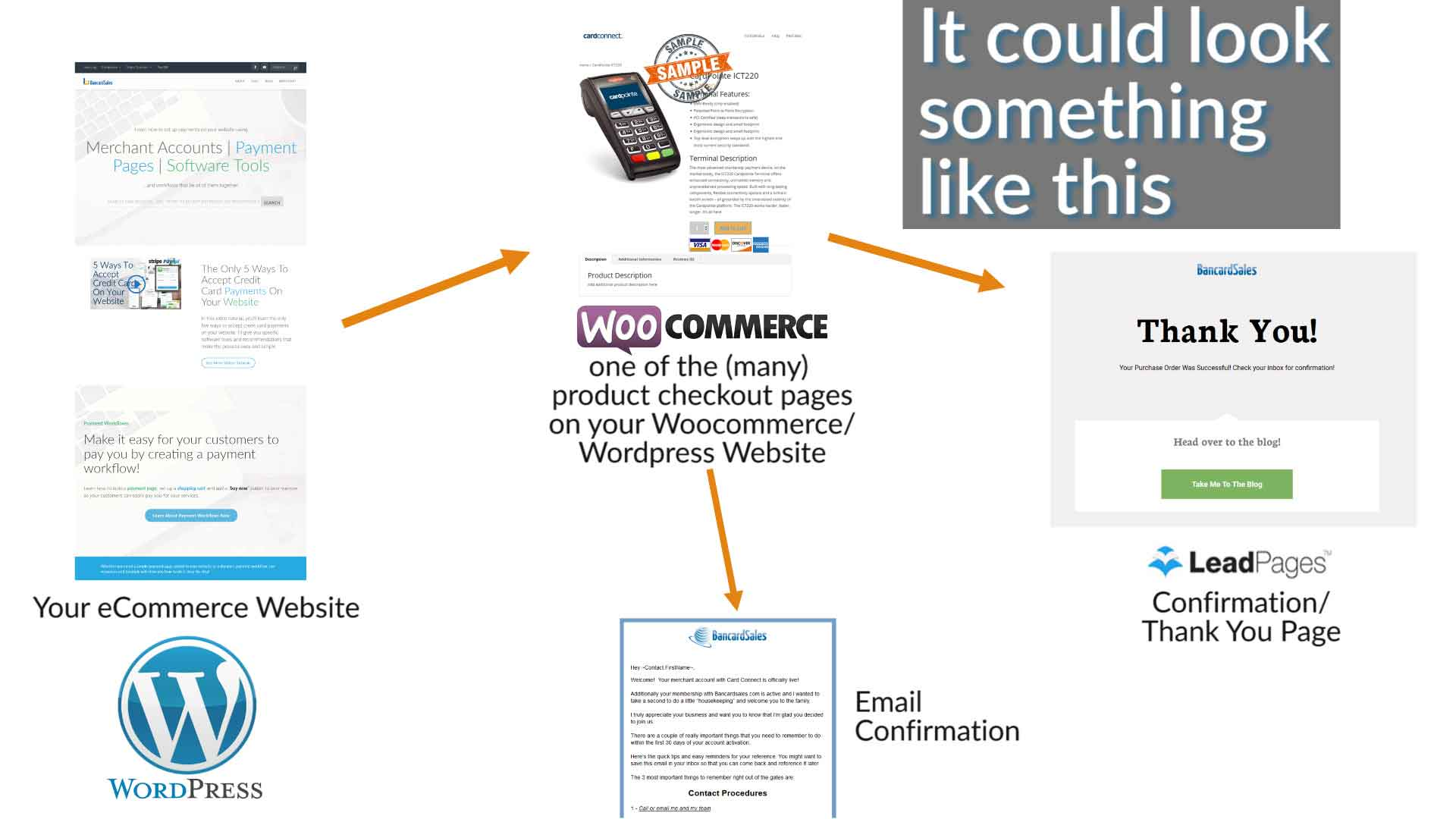 hight resolution of how does credit card processing work online websites payment gateways checkout pages crm software