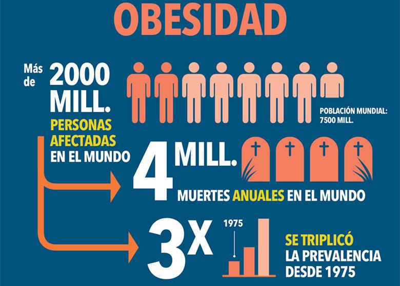 SALUD Banco Mundial obesidad