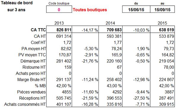 resultats-boutiques-2015