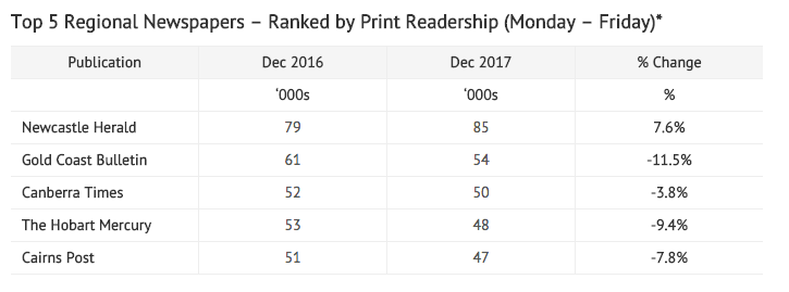 Newspapers: SMH Retains Top Spot For Readership In