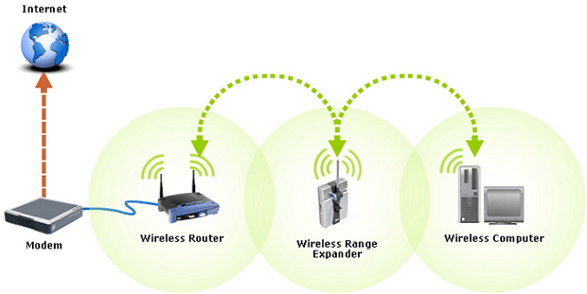 Why you need a Wifi Range Extender and not a router