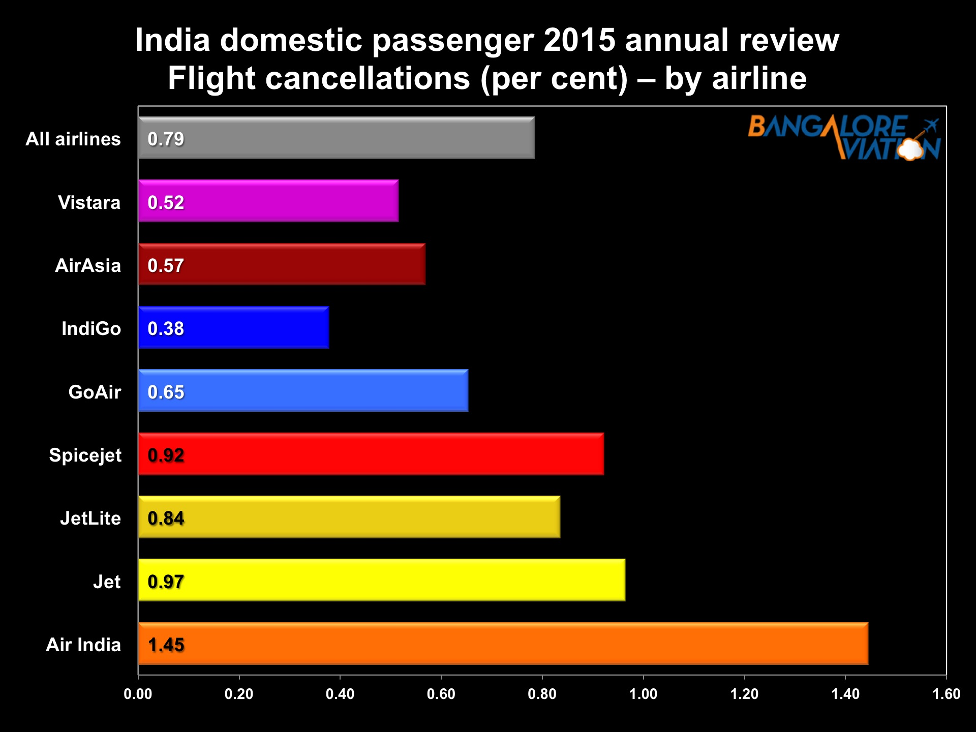 Indian airlines 2015 annual review  IndiGo Vistara and