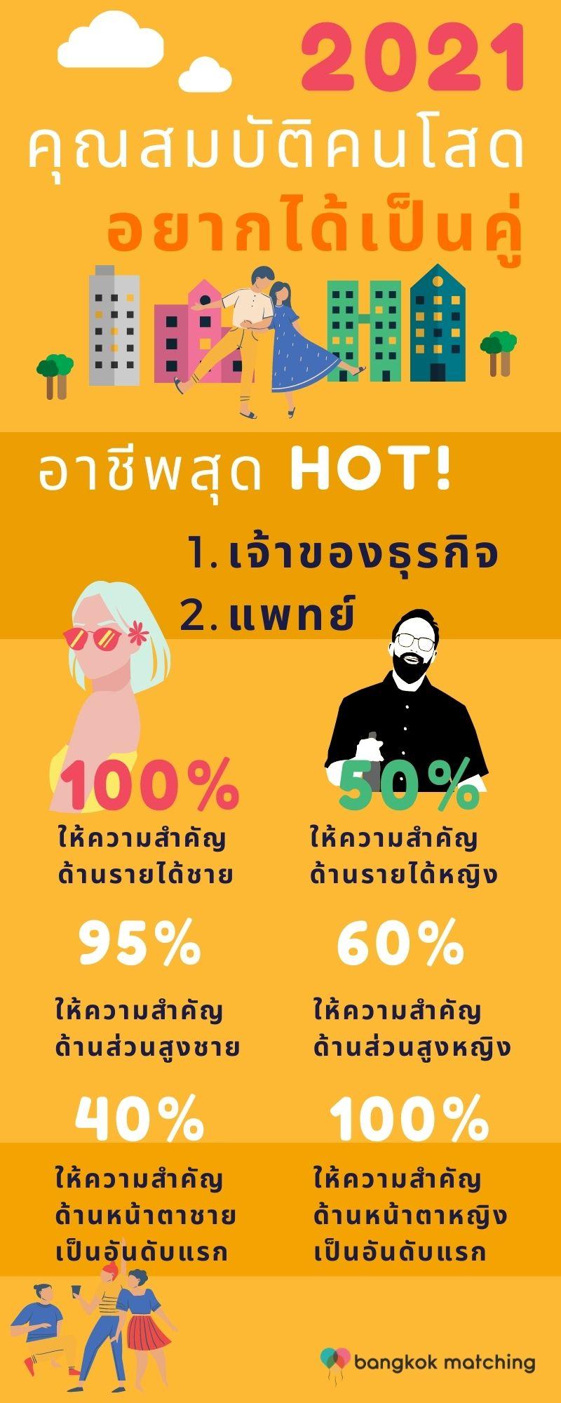 คุณสมบัติขั้นต้นชายหญิงโสดหาคู่ในไทย ใช้สกรีนหาคู่ 2021 โดย บริษัทจัดหาคู่ Bangkok Matching