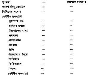 Bibhuti-Rachanabali Content- 6