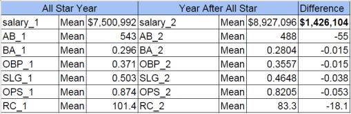MLB_Allstar_Salary_Stats