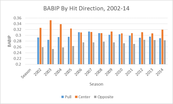 BABIP By Direction, 2002-14